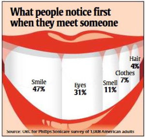 Infographic what people notice when they first see you